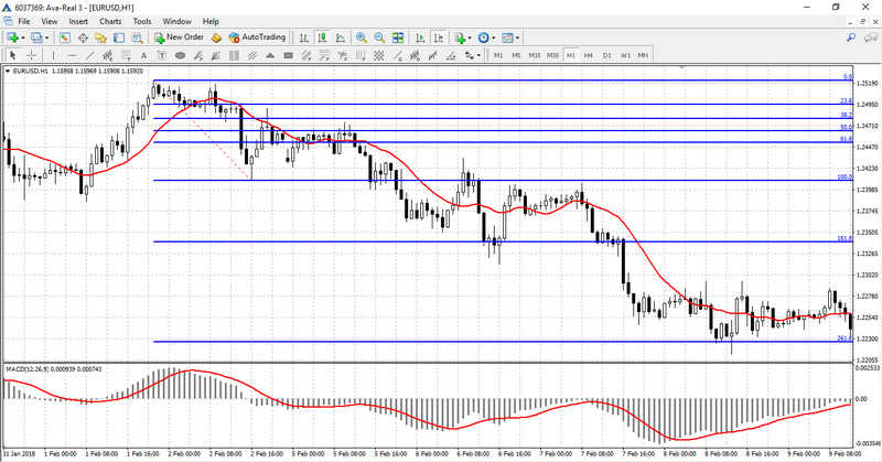 A sell order with a complex Fibonacci levels strategy