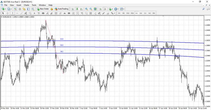 Fibonacci Arcs on the chart