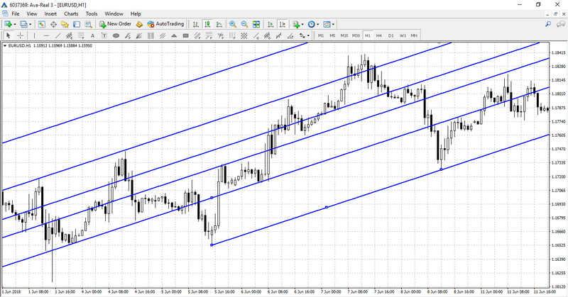 Fibonacci Channel on the chart