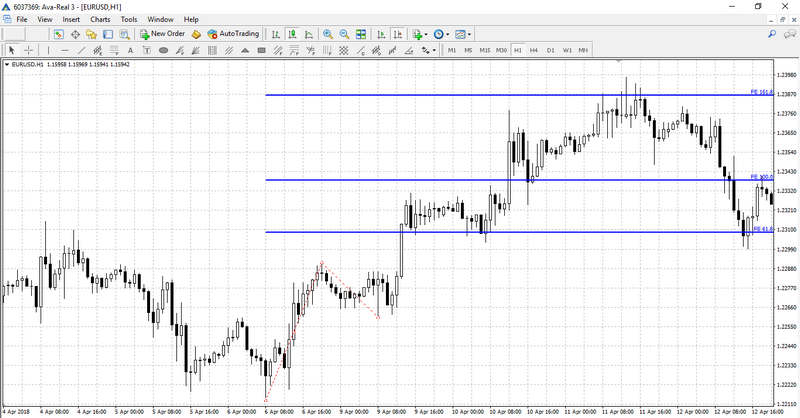 Fibonacci Extensions on the chart