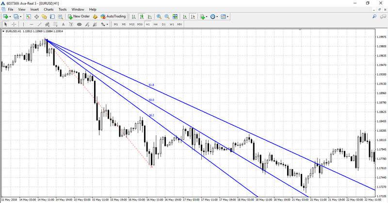 Fibonacci Fan on the chart