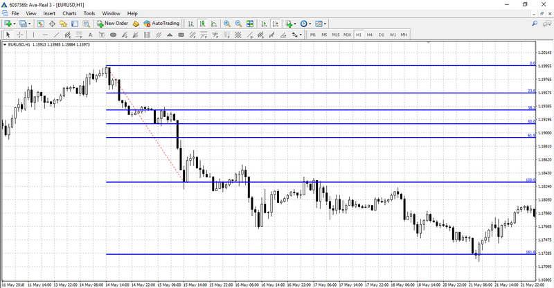 Fibonacci Levels on the chart