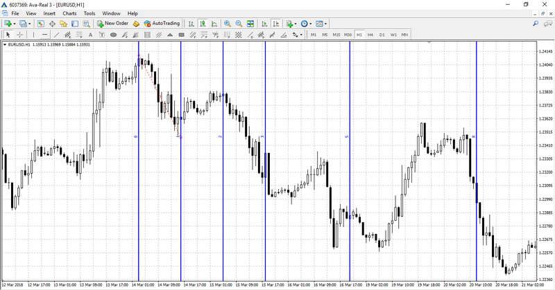 Fibonacci Time Zones on the chart